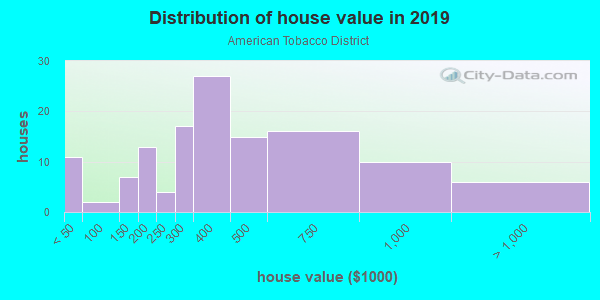 House/condo value distribution in American Tobacco District in Durham, NC neighborhood, block, subdivision, or community