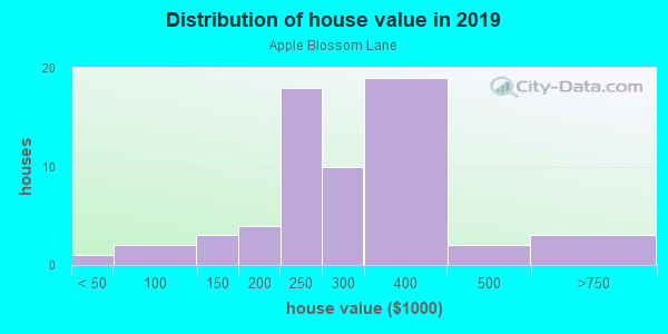 House/condo value distribution in Apple Blossom Lane in Westminster, CO neighborhood, block, subdivision, or community
