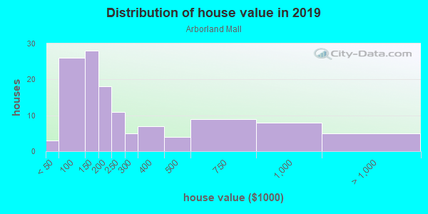 House/condo value distribution in Arborland Mall in Ann Arbor, MI neighborhood, block, subdivision, or community