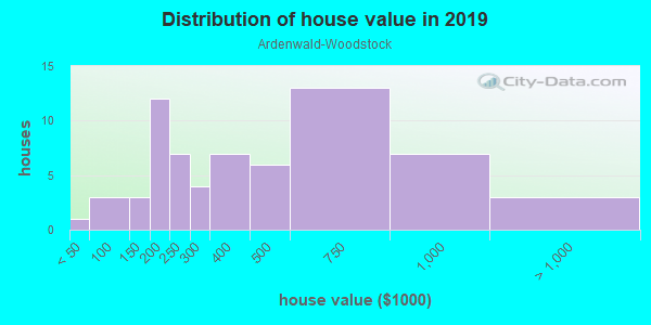 House/condo value distribution in Ardenwald-Woodstock in Portland, OR neighborhood, block, subdivision, or community