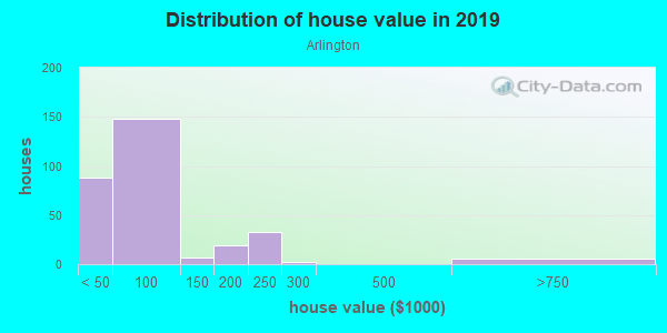 House/condo value distribution in Arlington in Mobile, AL neighborhood, block, subdivision, or community