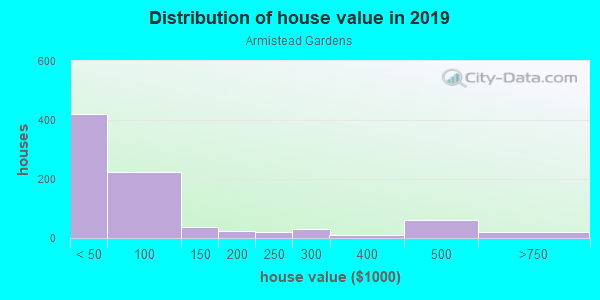 House/condo value distribution in Armistead Gardens in Baltimore, MD neighborhood, block, subdivision, or community