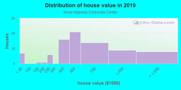 House/condo value distribution in Arrow Highway Corporate Center in San Dimas, CA neighborhood, block, subdivision, or community
