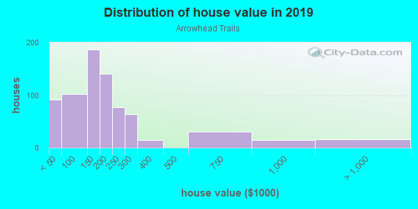 House/condo value distribution in Arrowhead Trails in Mission, KS neighborhood, block, subdivision, or community
