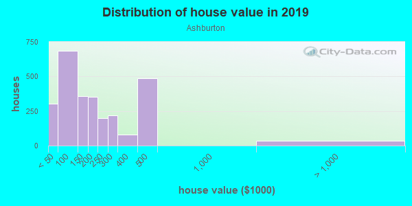 House/condo value distribution in Ashburton in Baltimore, MD neighborhood, block, subdivision, or community