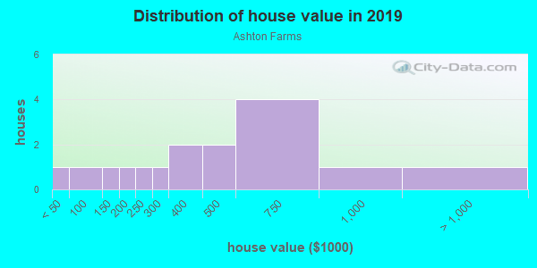 House/condo value distribution in Ashton Farms in Canton, GA neighborhood, block, subdivision, or community