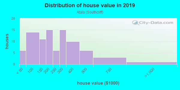 House/condo value distribution in Atala in Fairview, NC neighborhood, block, subdivision, or community