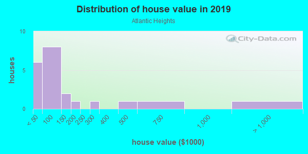 House/condo value distribution in Atlantic Heights in Auburndale, FL neighborhood, block, subdivision, or community