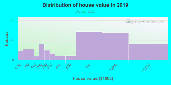 House/condo value distribution in Auburndale in Flushing, NY neighborhood, block, subdivision, or community