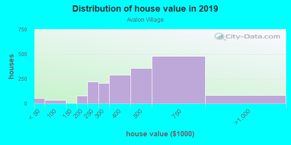 House/condo value distribution in Avalon Village in Carson, CA neighborhood, block, subdivision, or community