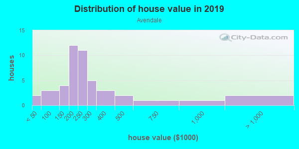 House/condo value distribution in Avendale in Lutz, FL neighborhood, block, subdivision, or community