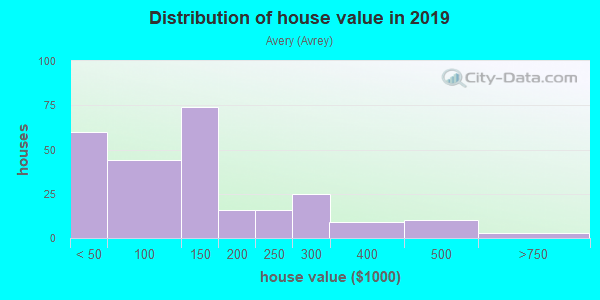 House/condo value distribution in Avery in Milan, OH neighborhood, block, subdivision, or community