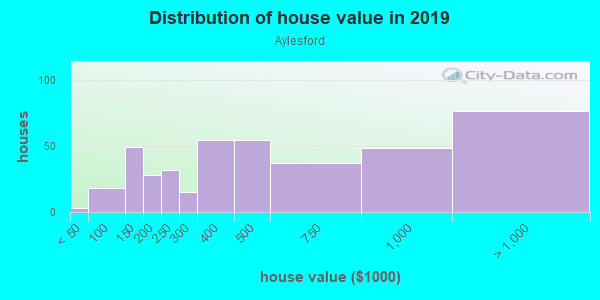 House/condo value distribution in Aylesford in Lexington, KY neighborhood, block, subdivision, or community