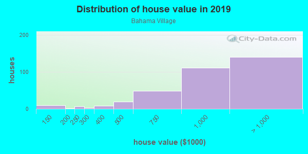 House/condo value distribution in Bahama Village in Key West, FL neighborhood, block, subdivision, or community