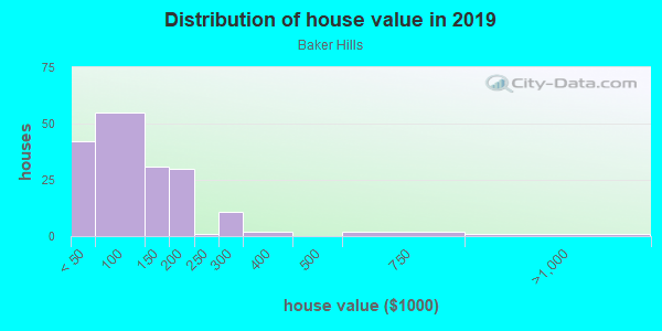House/condo value distribution in Baker Hills in Atlanta, GA neighborhood, block, subdivision, or community