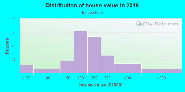 House/condo value distribution in Balboa Park in Denver, CO neighborhood, block, subdivision, or community
