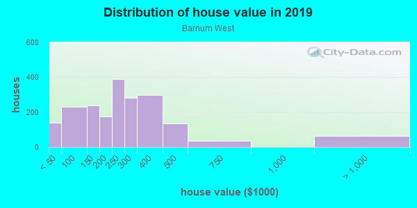 House/condo value distribution in Barnum West in Denver, CO neighborhood, block, subdivision, or community