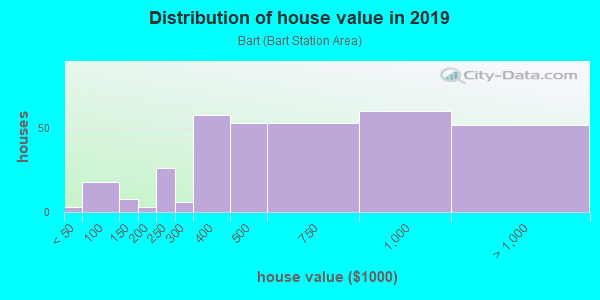House/condo value distribution in Bart in Daly City, CA neighborhood, block, subdivision, or community