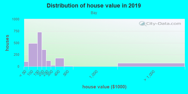 House/condo value distribution in Bay in Springfield, MA neighborhood, block, subdivision, or community