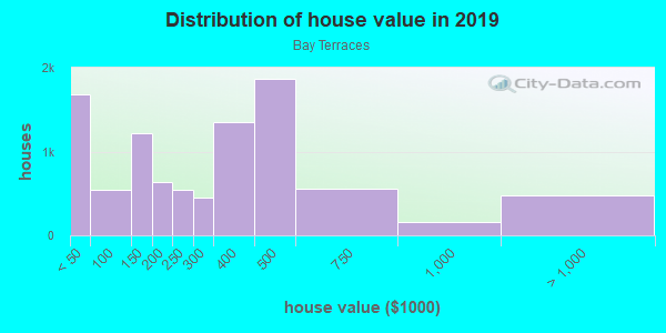 House/condo value distribution in Bay Terraces in San Diego, CA neighborhood, block, subdivision, or community