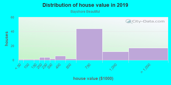House/condo value distribution in Bayshore Beautiful in Tampa, FL neighborhood, block, subdivision, or community