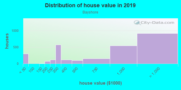 House/condo value distribution in Bayshore in Miami Beach, FL neighborhood, block, subdivision, or community
