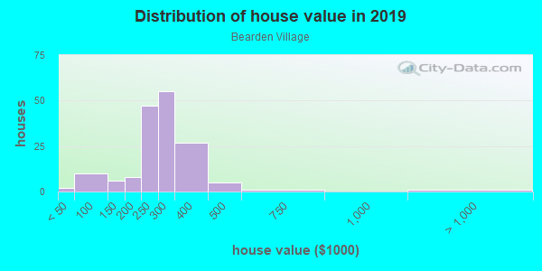 House/condo value distribution in Bearden Village in Knoxville, TN neighborhood, block, subdivision, or community