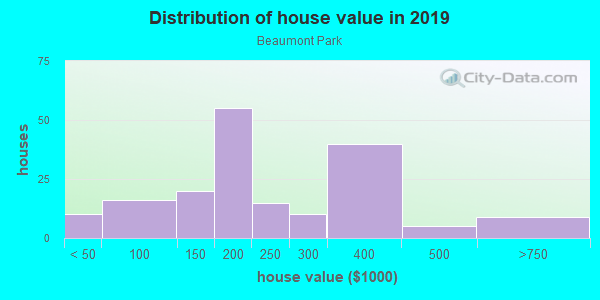 House/condo value distribution in Beaumont Park in Lexington, KY neighborhood, block, subdivision, or community