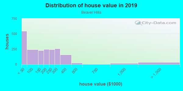 House/condo value distribution in Beaver Hills in New Haven, CT neighborhood, block, subdivision, or community