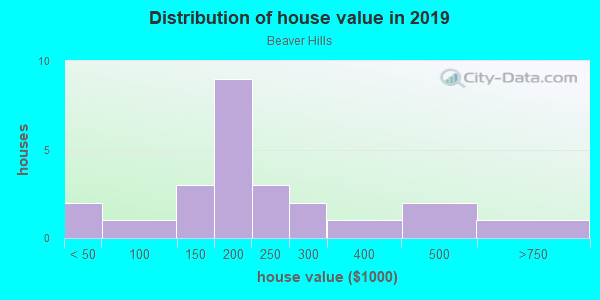 House/condo value distribution in Beaver Hills in Des Moines, IA neighborhood, block, subdivision, or community