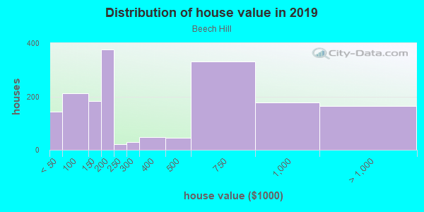 House/condo value distribution in Beech Hill in Scarsdale, NY neighborhood, block, subdivision, or community