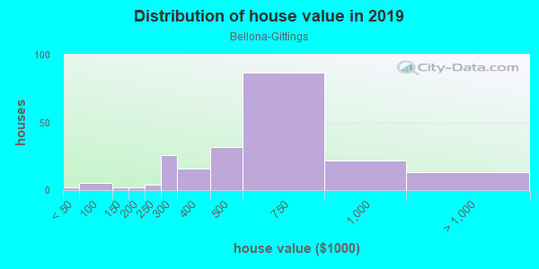 House/condo value distribution in Bellona-Gittings in Baltimore, MD neighborhood, block, subdivision, or community