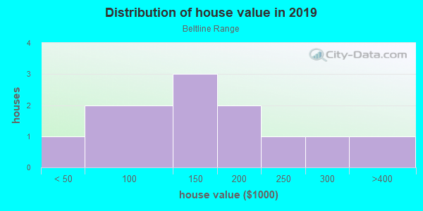 House/condo value distribution in Beltline Range in Mesquite, TX neighborhood, block, subdivision, or community