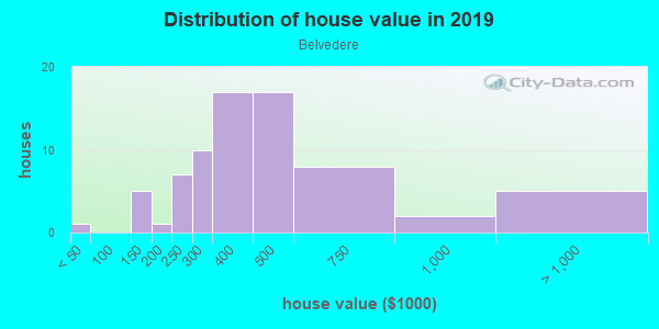 House/condo value distribution in Belvedere in Norfolk, VA neighborhood, block, subdivision, or community