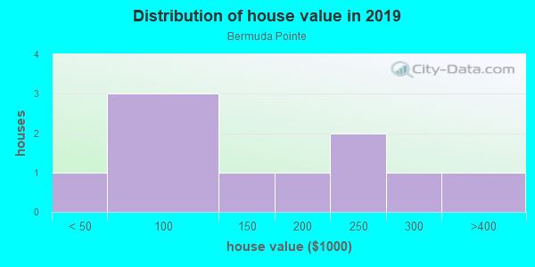 House/condo value distribution in Bermuda Pointe in Haines City, FL neighborhood, block, subdivision, or community