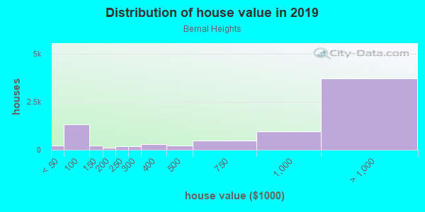 House/condo value distribution in Bernal Heights in San Francisco, CA neighborhood, block, subdivision, or community