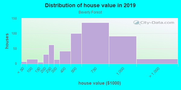 House/condo value distribution in Beverly Forest in Springfield, VA neighborhood, block, subdivision, or community