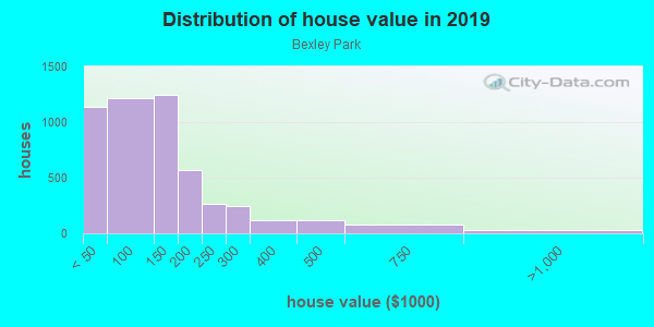 House/condo value distribution in Bexley Park in Cleveland, OH neighborhood, block, subdivision, or community