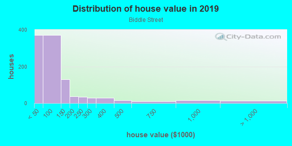 House/condo value distribution in Biddle Street in Baltimore, MD neighborhood, block, subdivision, or community