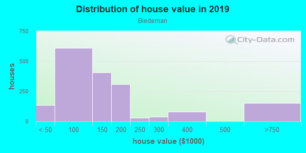 House/condo value distribution in Biedeman in Camden, NJ neighborhood, block, subdivision, or community