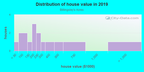 House/condo value distribution in Billingsley's Acres in Mount Dora, FL neighborhood, block, subdivision, or community