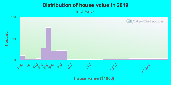 House/condo value distribution in Birch Valley in Levittown, PA neighborhood, block, subdivision, or community