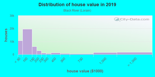 House/condo value distribution in Black River in Lorain, OH neighborhood, block, subdivision, or community