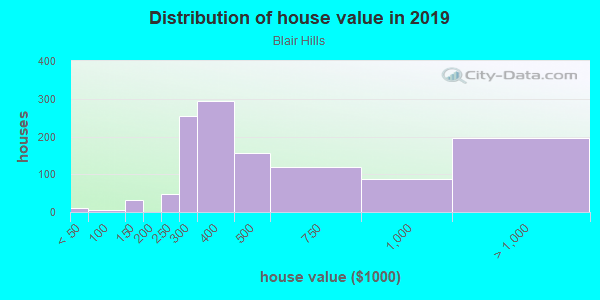House/condo value distribution in Blair Hills in Culver City, CA neighborhood, block, subdivision, or community
