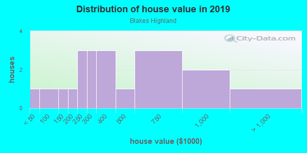 House/condo value distribution in Blakes Highland in Camas, WA neighborhood, block, subdivision, or community