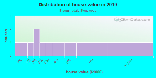 House/condo value distribution in Bloomingdale Stonewood in Brandon, FL neighborhood, block, subdivision, or community