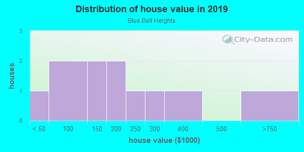 House/condo value distribution in Blue Bell Heights in Mesquite, TX neighborhood, block, subdivision, or community