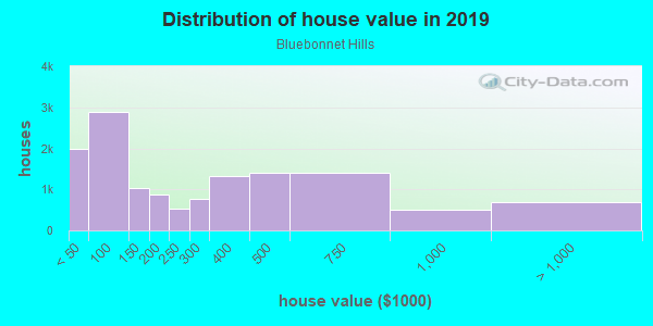 House/condo value distribution in Bluebonnet Hills in Fort Worth, TX neighborhood, block, subdivision, or community
