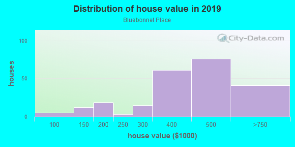 House/condo value distribution in Bluebonnet Place in Fort Worth, TX neighborhood, block, subdivision, or community
