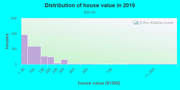 House/condo value distribution in Bon Air in Pittsburgh, PA neighborhood, block, subdivision, or community